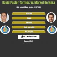 David Fuster Torrijos vs Markel Bergara h2h player stats