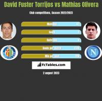 David Fuster Torrijos vs Mathias Olivera h2h player stats