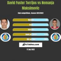 David Fuster Torrijos vs Nemanja Maksimović h2h player stats