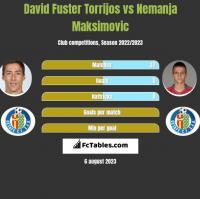 David Fuster Torrijos vs Nemanja Maksimovic h2h player stats