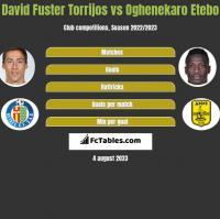 David Fuster Torrijos vs Oghenekaro Etebo h2h player stats