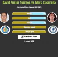 David Fuster Torrijos vs Marc Cucurella h2h player stats
