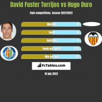 David Fuster Torrijos vs Hugo Duro h2h player stats