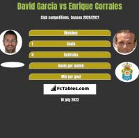 David Garcia vs Enrique Corrales h2h player stats