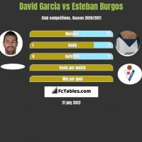 David Garcia vs Esteban Burgos h2h player stats