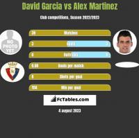 David Garcia vs Alex Martinez h2h player stats