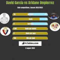David Garcia vs Aridane Umpierrez h2h player stats