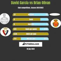David Garcia vs Brian Olivan h2h player stats