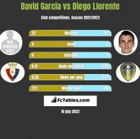 David Garcia vs Diego Llorente h2h player stats
