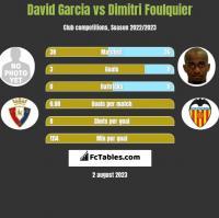 David Garcia vs Dimitri Foulquier h2h player stats