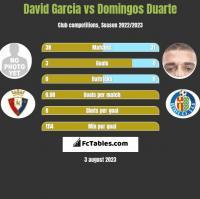 David Garcia vs Domingos Duarte h2h player stats