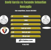 David Garcia vs Facundo Sebastian Roncaglia h2h player stats