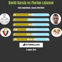 David Garcia vs Florian Lejeune h2h player stats