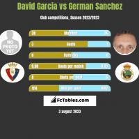 David Garcia vs German Sanchez h2h player stats