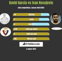 David Garcia vs Ivan Kecojevic h2h player stats