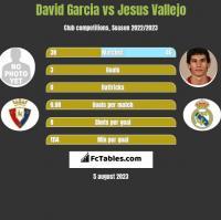David Garcia vs Jesus Vallejo h2h player stats