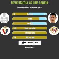 David Garcia vs Luis Espino h2h player stats