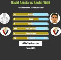 David Garcia vs Nacho Vidal h2h player stats