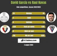 David Garcia vs Raul Navas h2h player stats