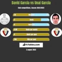 David Garcia vs Unai Garcia h2h player stats