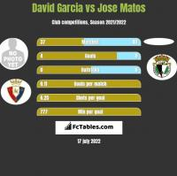 David Garcia vs Jose Matos h2h player stats