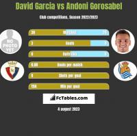 David Garcia vs Andoni Gorosabel h2h player stats