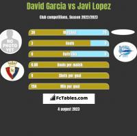 David Garcia vs Javi Lopez h2h player stats