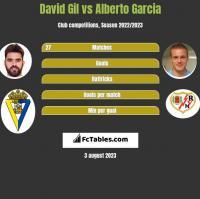 David Gil vs Alberto Garcia h2h player stats