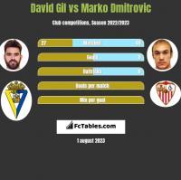 David Gil vs Marko Dmitrovic h2h player stats