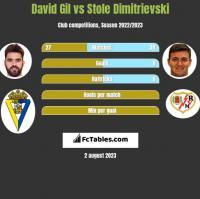 David Gil vs Stole Dimitrievski h2h player stats