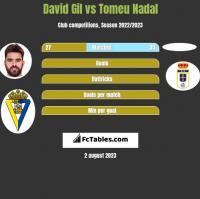 David Gil vs Tomeu Nadal h2h player stats