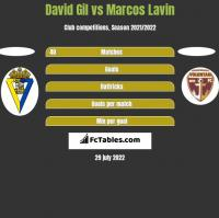 David Gil vs Marcos Lavin h2h player stats