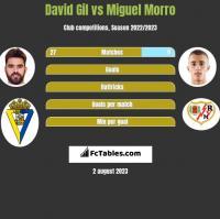 David Gil vs Miguel Morro h2h player stats