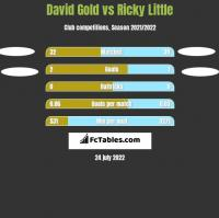 David Gold vs Ricky Little h2h player stats
