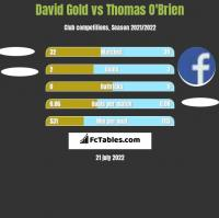 David Gold vs Thomas O'Brien h2h player stats