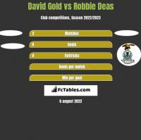 David Gold vs Robbie Deas h2h player stats