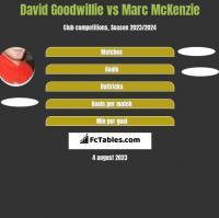 David Goodwillie vs Marc McKenzie h2h player stats