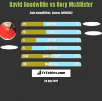 David Goodwillie vs Rory McAllister h2h player stats