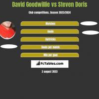 David Goodwillie vs Steven Doris h2h player stats