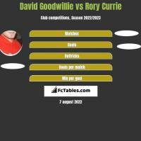 David Goodwillie vs Rory Currie h2h player stats