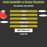 David Goodwillie vs Declan Fitzpatrick h2h player stats