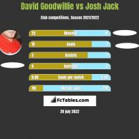 David Goodwillie vs Josh Jack h2h player stats