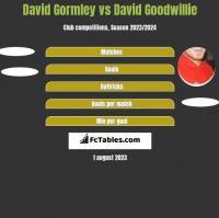 David Gormley vs David Goodwillie h2h player stats