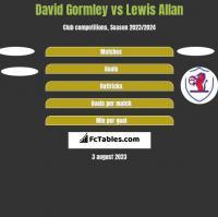David Gormley vs Lewis Allan h2h player stats