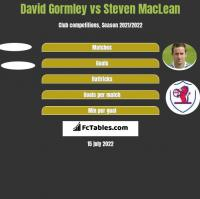 David Gormley vs Steven MacLean h2h player stats