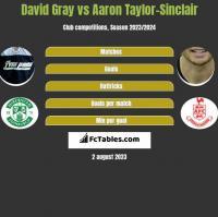 David Gray vs Aaron Taylor-Sinclair h2h player stats