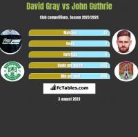 David Gray vs John Guthrie h2h player stats