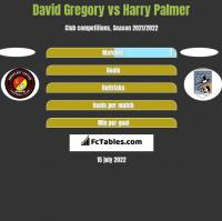 David Gregory vs Harry Palmer h2h player stats