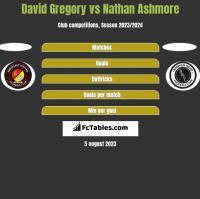 David Gregory vs Nathan Ashmore h2h player stats