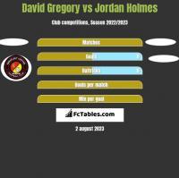 David Gregory vs Jordan Holmes h2h player stats